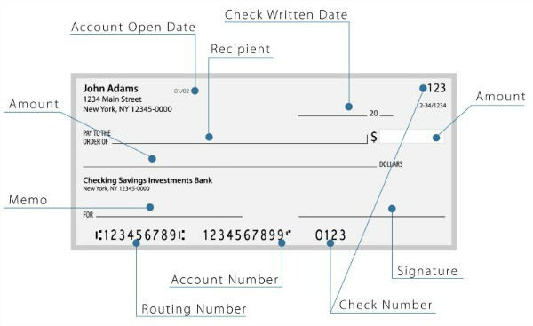 Diagram showing how to write a check